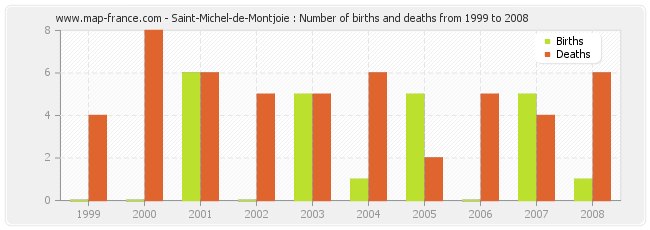 Saint-Michel-de-Montjoie : Number of births and deaths from 1999 to 2008