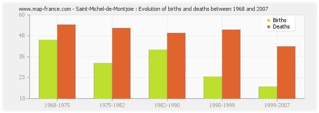 Saint-Michel-de-Montjoie : Evolution of births and deaths between 1968 and 2007
