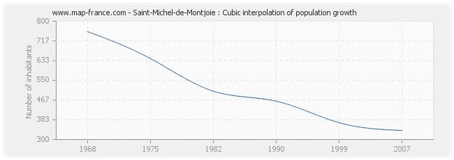 Saint-Michel-de-Montjoie : Cubic interpolation of population growth