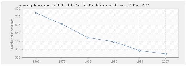 Population Saint-Michel-de-Montjoie