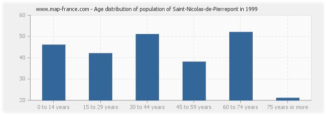 Age distribution of population of Saint-Nicolas-de-Pierrepont in 1999