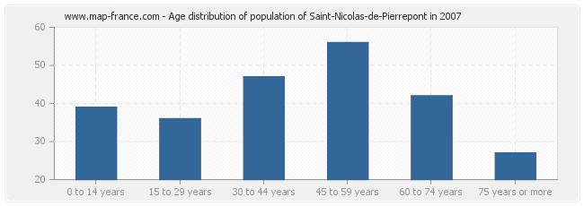 Age distribution of population of Saint-Nicolas-de-Pierrepont in 2007