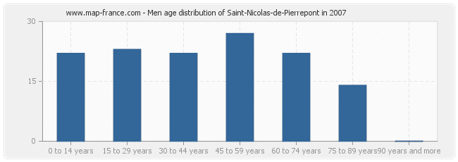 Men age distribution of Saint-Nicolas-de-Pierrepont in 2007