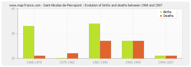 Saint-Nicolas-de-Pierrepont : Evolution of births and deaths between 1968 and 2007