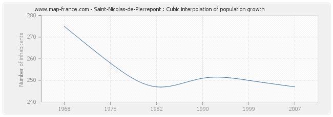 Saint-Nicolas-de-Pierrepont : Cubic interpolation of population growth