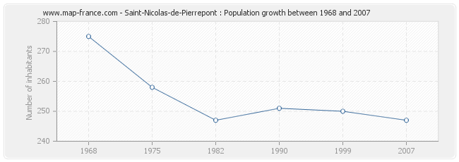 Population Saint-Nicolas-de-Pierrepont