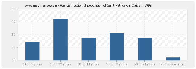 Age distribution of population of Saint-Patrice-de-Claids in 1999