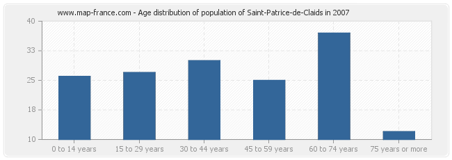 Age distribution of population of Saint-Patrice-de-Claids in 2007