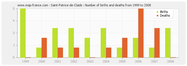 Saint-Patrice-de-Claids : Number of births and deaths from 1999 to 2008