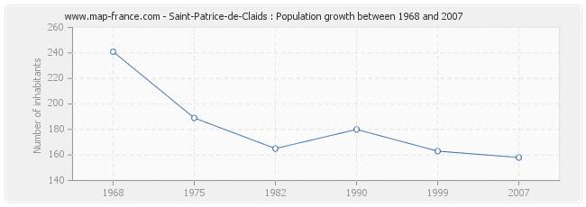 Population Saint-Patrice-de-Claids