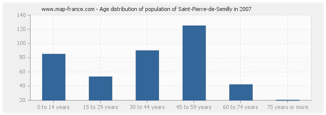 Age distribution of population of Saint-Pierre-de-Semilly in 2007