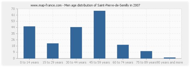 Men age distribution of Saint-Pierre-de-Semilly in 2007