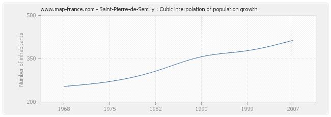 Saint-Pierre-de-Semilly : Cubic interpolation of population growth