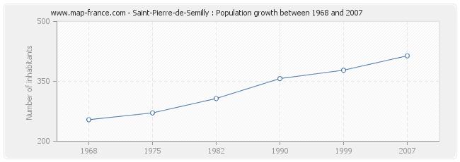 Population Saint-Pierre-de-Semilly