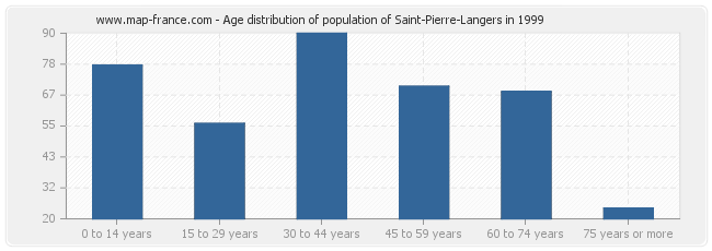 Age distribution of population of Saint-Pierre-Langers in 1999