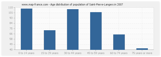Age distribution of population of Saint-Pierre-Langers in 2007
