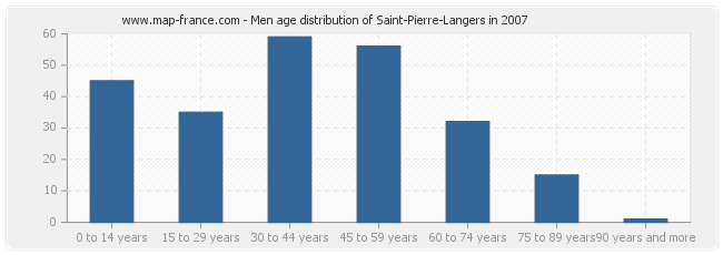 Men age distribution of Saint-Pierre-Langers in 2007