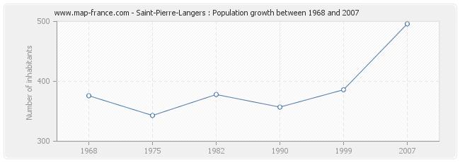 Population Saint-Pierre-Langers