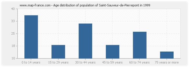 Age distribution of population of Saint-Sauveur-de-Pierrepont in 1999