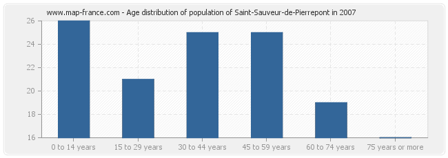 Age distribution of population of Saint-Sauveur-de-Pierrepont in 2007