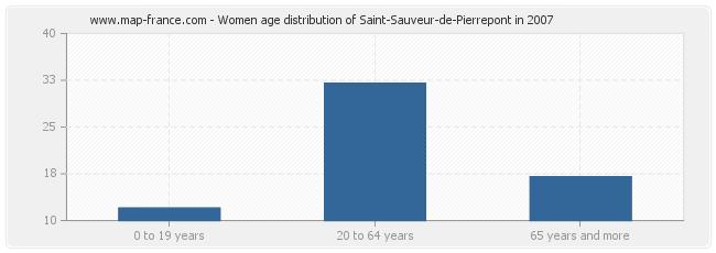 Women age distribution of Saint-Sauveur-de-Pierrepont in 2007