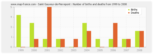 Saint-Sauveur-de-Pierrepont : Number of births and deaths from 1999 to 2008