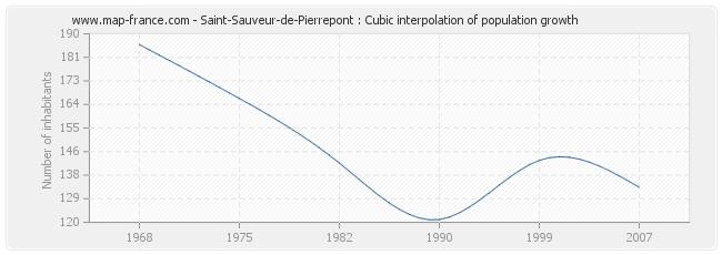 Saint-Sauveur-de-Pierrepont : Cubic interpolation of population growth