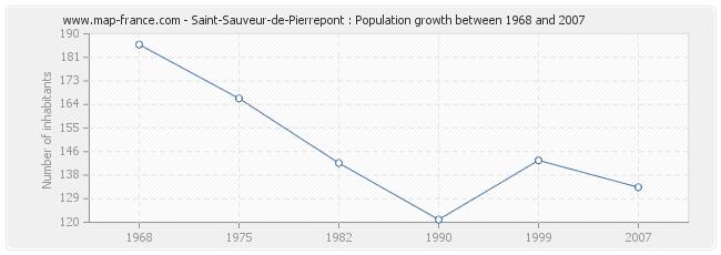 Population Saint-Sauveur-de-Pierrepont