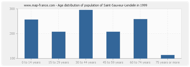 Age distribution of population of Saint-Sauveur-Lendelin in 1999