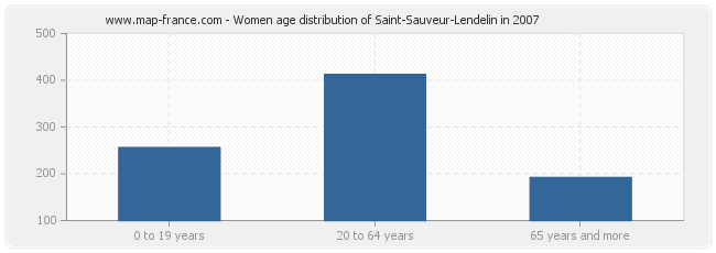 Women age distribution of Saint-Sauveur-Lendelin in 2007