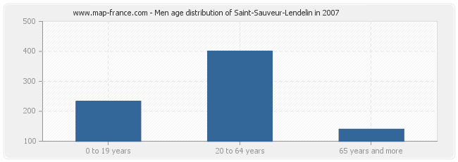 Men age distribution of Saint-Sauveur-Lendelin in 2007