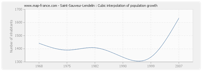Saint-Sauveur-Lendelin : Cubic interpolation of population growth