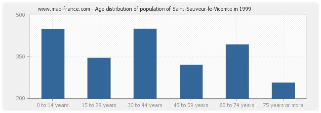 Age distribution of population of Saint-Sauveur-le-Vicomte in 1999