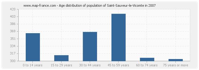 Age distribution of population of Saint-Sauveur-le-Vicomte in 2007