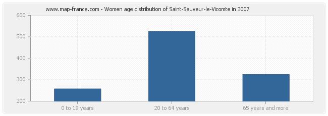 Women age distribution of Saint-Sauveur-le-Vicomte in 2007