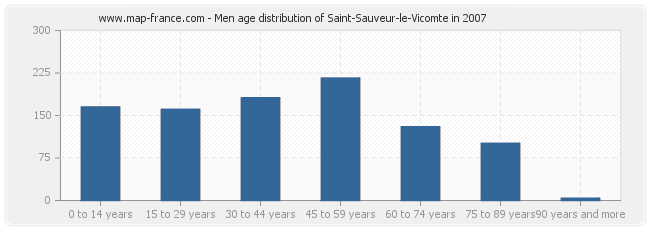 Men age distribution of Saint-Sauveur-le-Vicomte in 2007