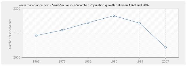 Population Saint-Sauveur-le-Vicomte