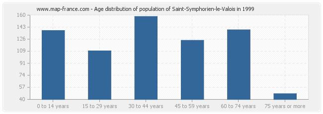 Age distribution of population of Saint-Symphorien-le-Valois in 1999