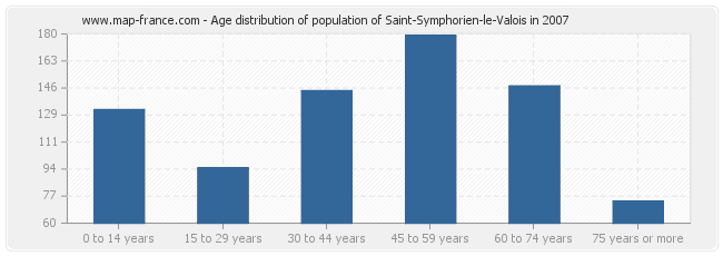 Age distribution of population of Saint-Symphorien-le-Valois in 2007