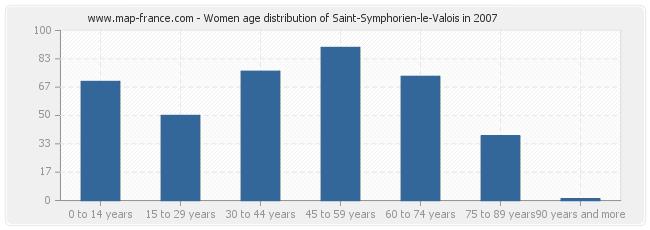 Women age distribution of Saint-Symphorien-le-Valois in 2007