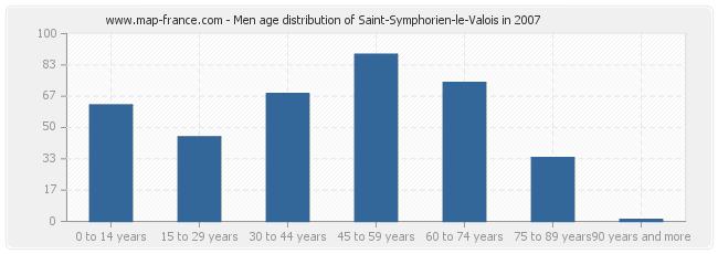 Men age distribution of Saint-Symphorien-le-Valois in 2007