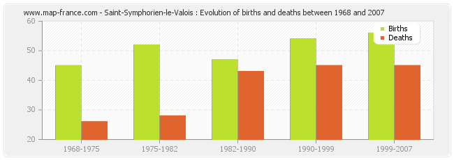 Saint-Symphorien-le-Valois : Evolution of births and deaths between 1968 and 2007