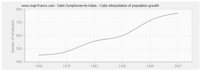 Saint-Symphorien-le-Valois : Cubic interpolation of population growth