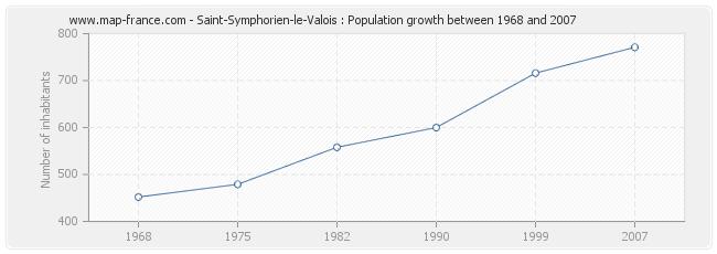 Population Saint-Symphorien-le-Valois