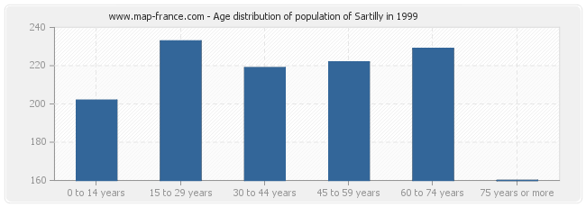 Age distribution of population of Sartilly in 1999