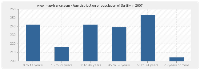 Age distribution of population of Sartilly in 2007