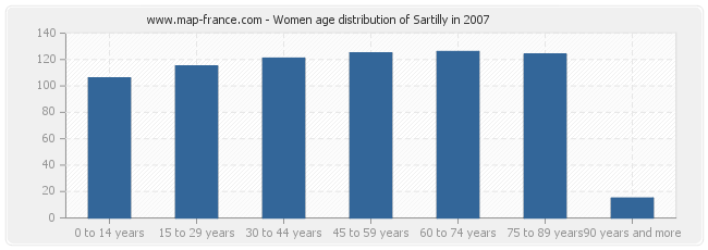 Women age distribution of Sartilly in 2007