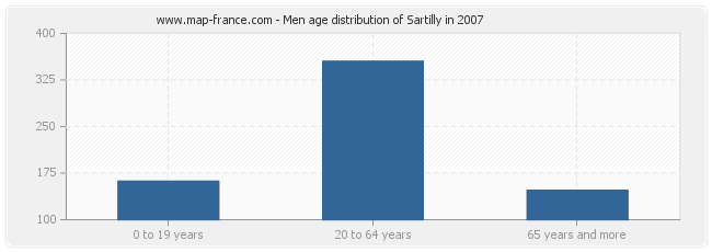Men age distribution of Sartilly in 2007