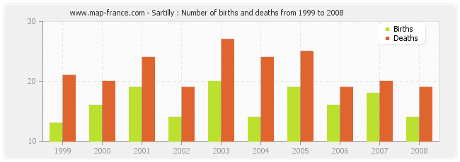 Sartilly : Number of births and deaths from 1999 to 2008
