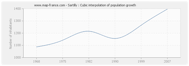 Sartilly : Cubic interpolation of population growth